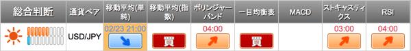 米ドル/円で2つの買いシグナルが点灯