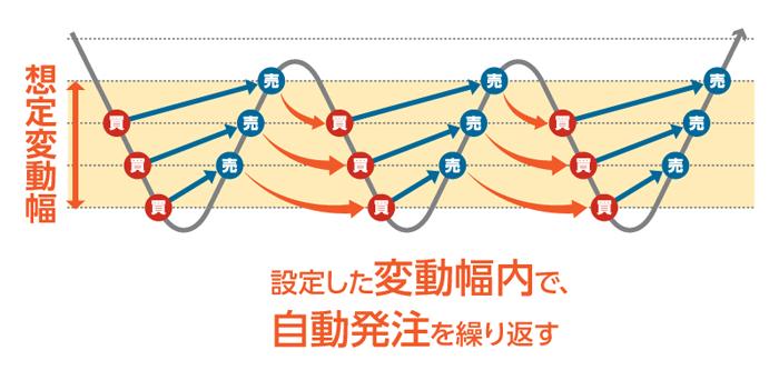 サイクル2取引は設定した変動幅内で自動発注を繰り返す。