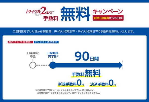 外為オンライン「iサイクル2取引」新規口座開設者向け手数料無料キャンペーン
