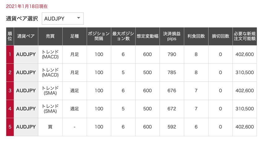 iサイクル研究室|決済損益のランキング(豪ドル/円)