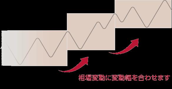 iサイクル2取引のイメージ