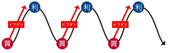 ループ株365の注文は、一定値幅のイフダン注文を自動で繰り返す(ループさせる)仕組み