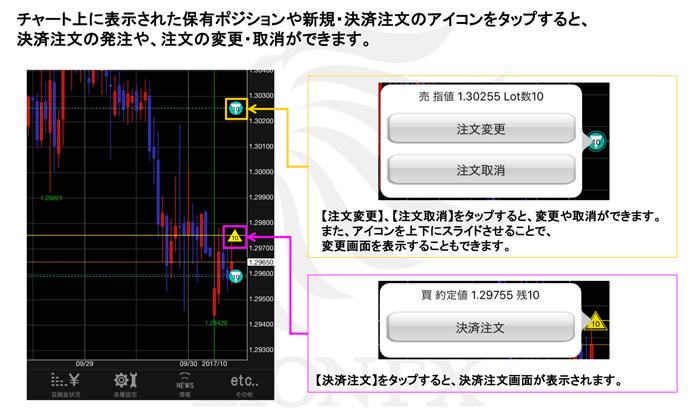 チャート上に発注状況・ポジション状況を表示させた例。