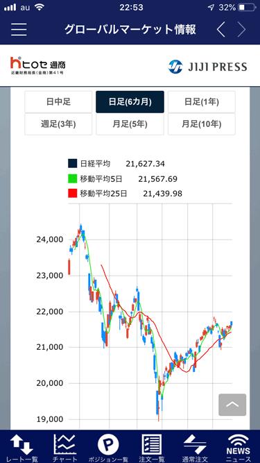 グローバルマーケット情報はチャートで閲覧することも可能!