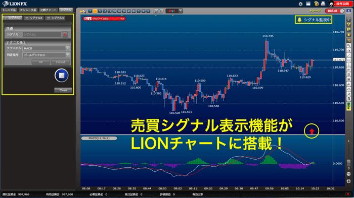 売買シグナル表示機能がLIONチャートに搭載!