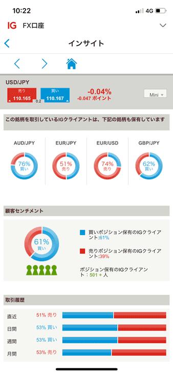 IG証券アプリ版の顧客センチメント(詳細)