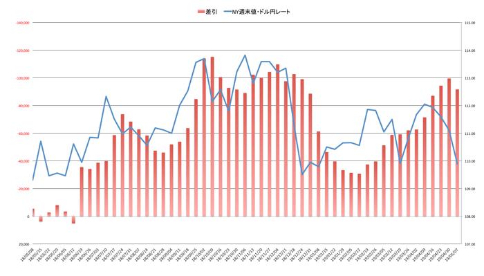外為どっとコムの統計データから取得した、直近のドル円レートとネットポジション