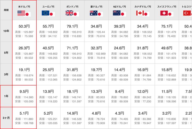 通貨ペアごとのレート変動幅(過去3ヶ月〜過去10年)