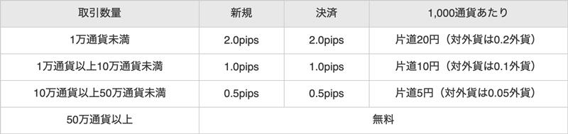 インヴァスト証券 トライオートFXの取引手数料