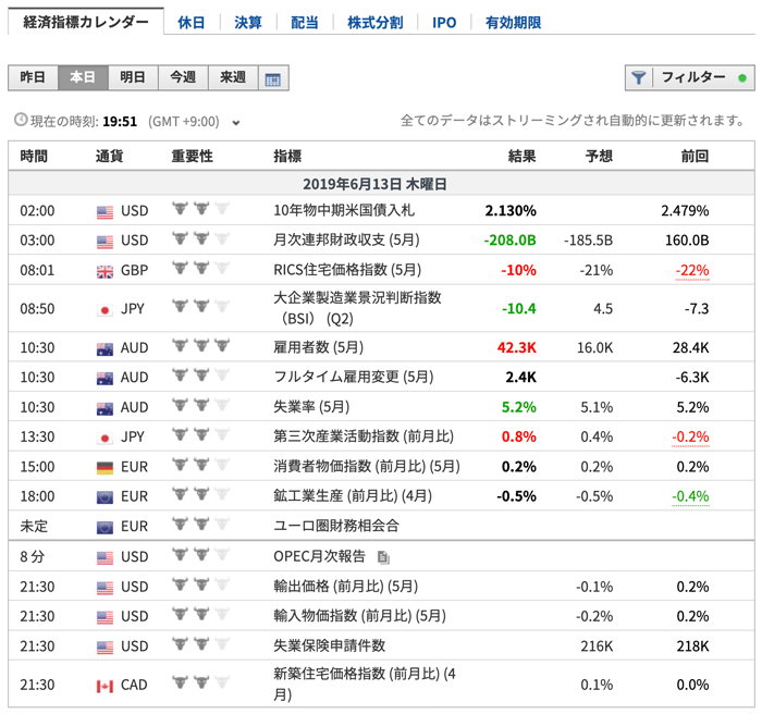 Investing.comの経済指標カレンダー