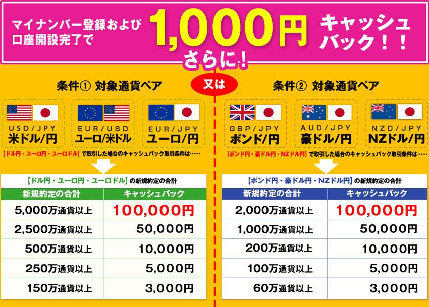 JFXはマイナンバー登録及び口座開設完了で1,000円キャッシュバック!さらに対象通貨ペアの取引でもキャッシュバック!
