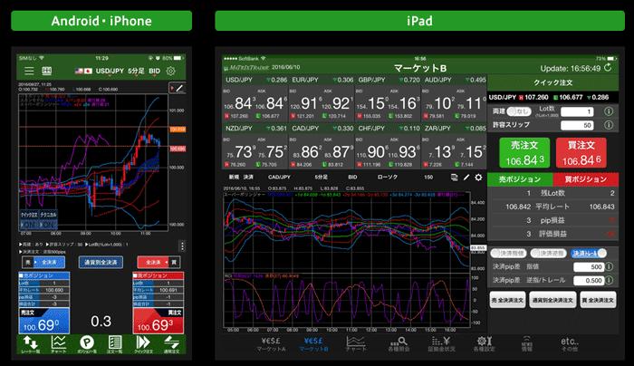 PCのほかにAndroid/iPhone/iPad各アプリでデモトレード可能!
