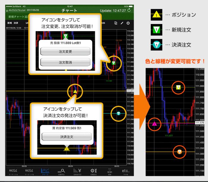チャートにポジション状況を表示させれば、直感的に利食い価格の変更もできる。