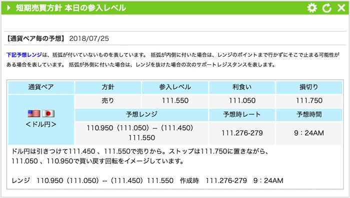 小林芳彦のマーケットナビ 本日の参入レベル