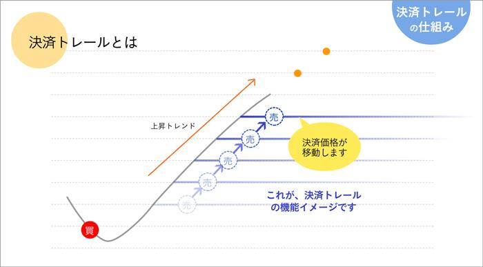 トラリピの決済トレールの仕組み