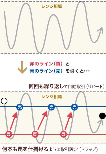 トラリピは上下一定幅で複数注文を繰り返し発注できる仕組み