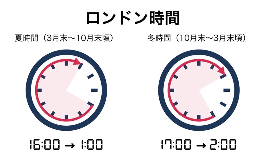 ロンドン時間は夏が16:00〜1:00、冬が17:00〜2:00