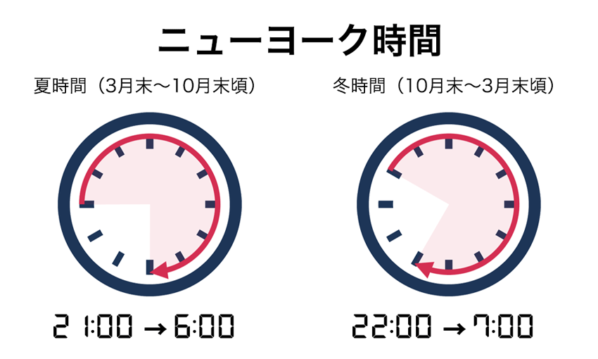 ニューヨーク時間は夏が21:00〜6:00、冬が22:00〜7:00