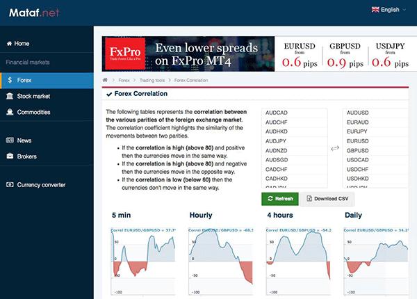 Mataf.netの「Forex Correlation」