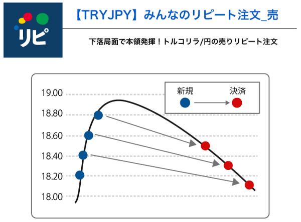 ストルコリラ/円の売りリピート注文