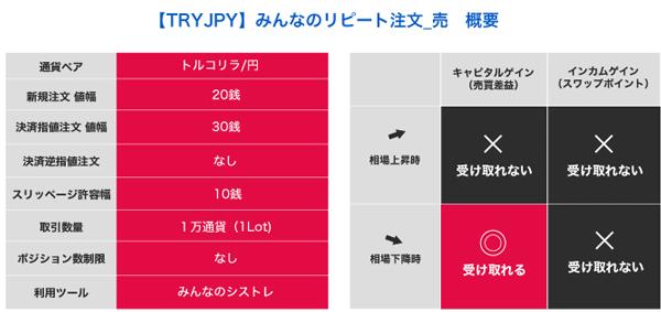 【TRYJPY】みんなのリピート注文_売 概要
