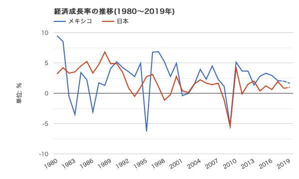メキシコと日本 GDP成長率の比較