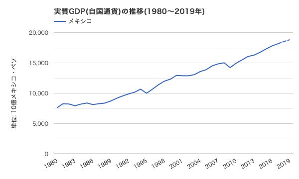 メキシコ 実質GDP(メキシコペソ建て)
