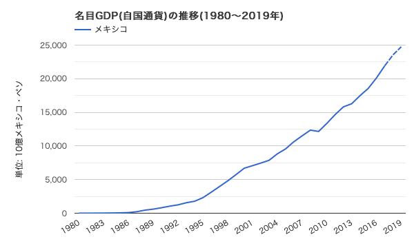 メキシコ 名目GDP(メキシコペソ建て)