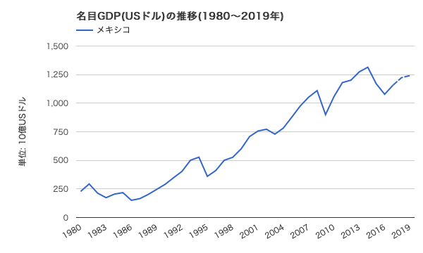メキシコ 名目GDP(米ドル建て)