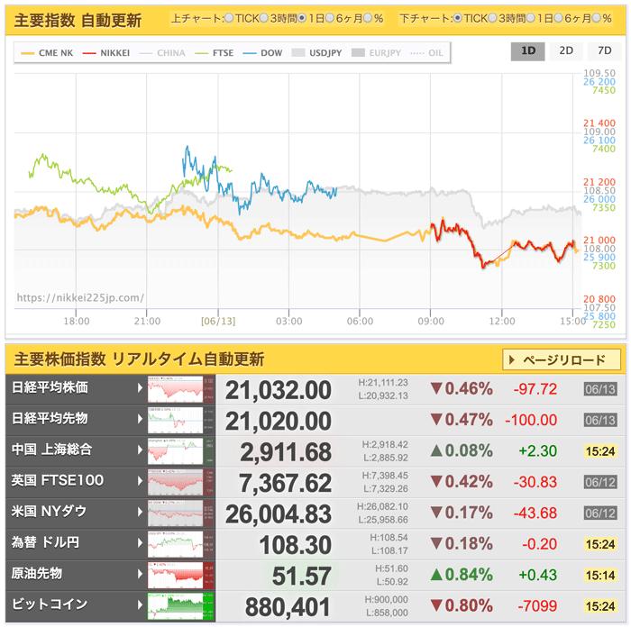 世界の株価と日経平均先物