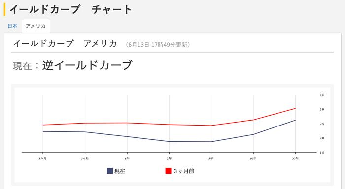日経平均株価AI予想のイールドカーブチャート