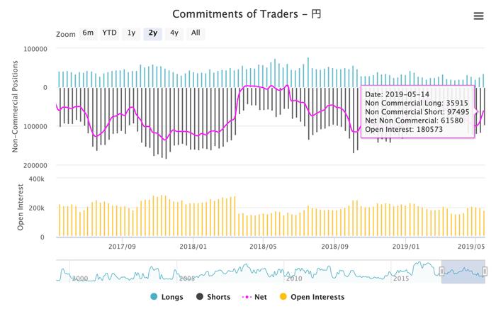オアンダ・ジャパンのCFTC's Commitments of Traders