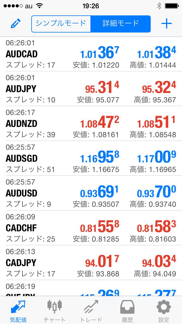 iPhoneアプリ(MT4)の取引画面