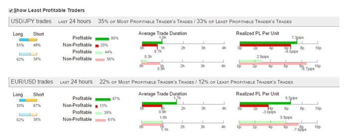 OANDAのトレードデータ統計