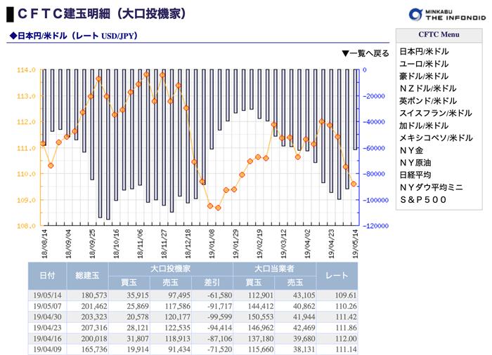 岡三くりっく株365のCFTC建玉明細
