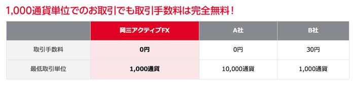 岡三アクティブFXは1,000通貨対応で手数料無料