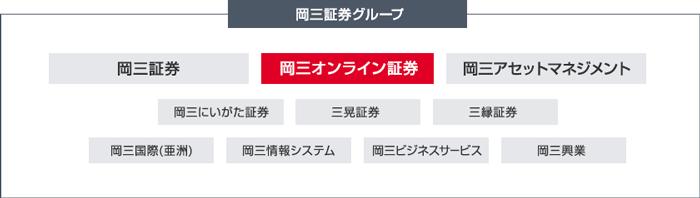 岡三証券グループと岡三オンライン証券