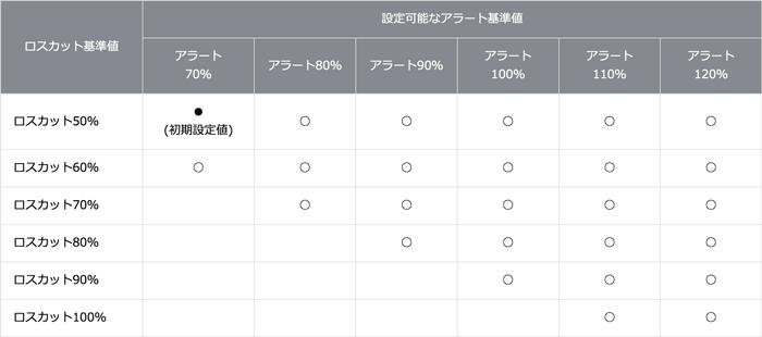 岡三オンライン証券 くりっく株365のロスカット値とアラート値