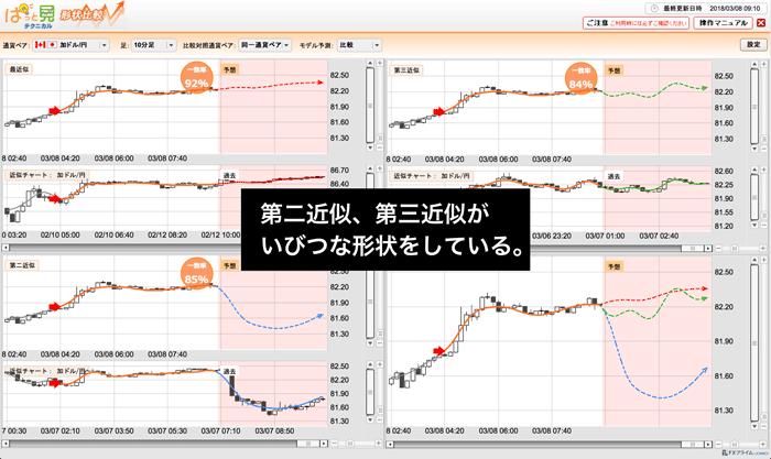 カナダドル/円 10分足のチャート