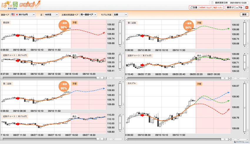 3つの近似チャートの一致率の高さに注目!