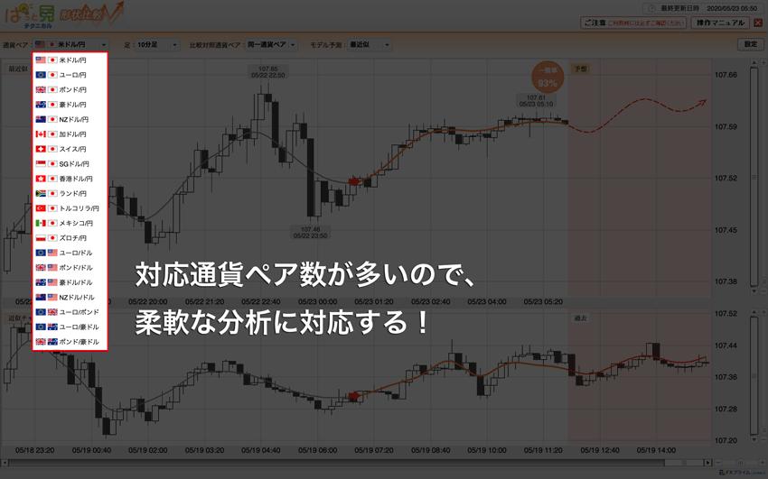 対応通貨ペアが多いので、柔軟な分析に対応する!