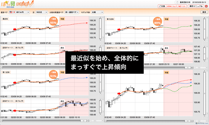 米ドル/円 10分足のチャート