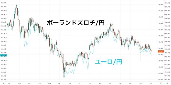 ポーランドズロチ/円とユーロ/円 2014年5月〜2019年5月 直近5年間の週足チャート