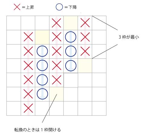ポイント&フィギュアの記入ルール