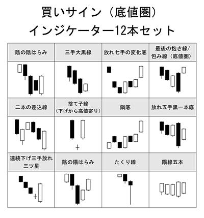 酒田五法 買いサイン(底値圏)インジケーター12本セット