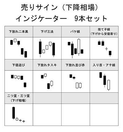 酒田五法 売りサイン(下降相場)インジケーター9本セット