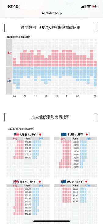 時間帯別 USD/JPY新規売買比率と成立値段帯別売買比率