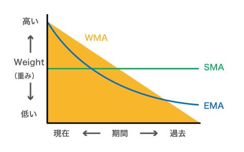 WMA・EMA・SMAの違い