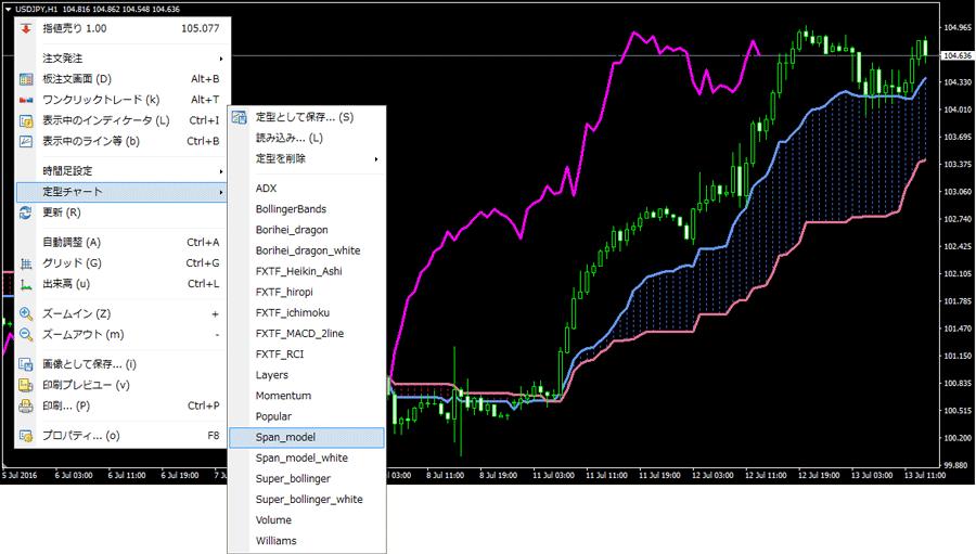 MT4にスパンモデルを表示するには定形チャートへ進む
