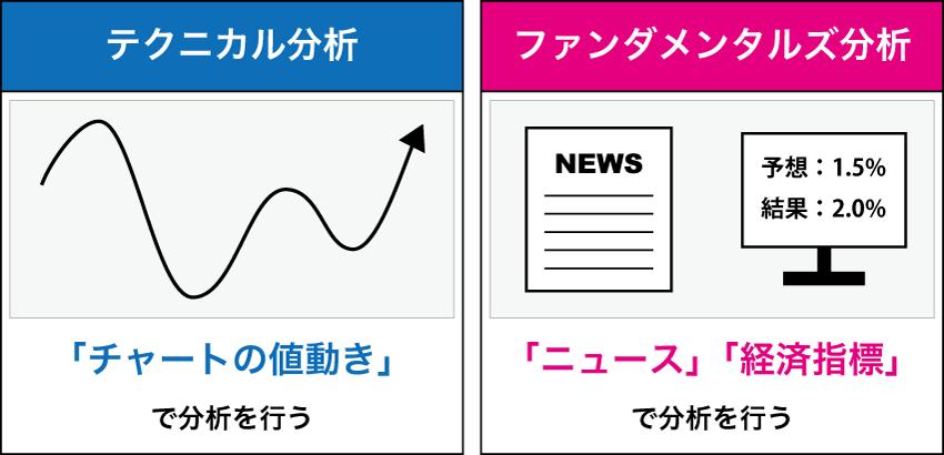 チャートの値動きで分析するテクニカル分析と、ニュースや経済指標で分析するファンダメンタルズ分析